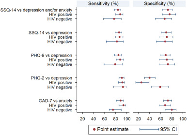 Validation of screening tools for depression and anxiety