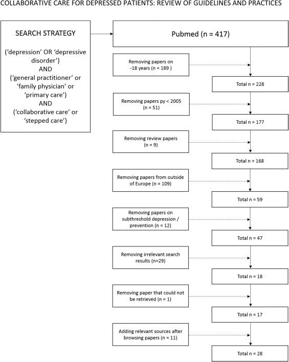 collaborative care regarding major depressed patients a review of rh sciencedirect com