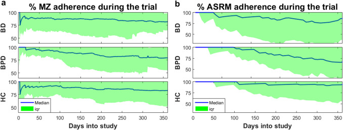 Daily longitudinal self-monitoring of mood variability in