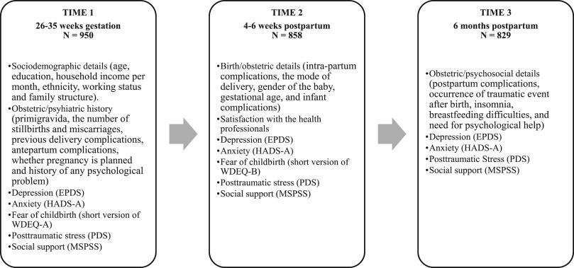 Factors associated with post-traumatic stress symptoms (PTSS
