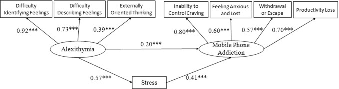 The influence of alexithymia on mobile phone addiction: The