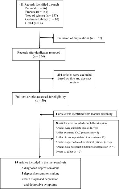 The association between depression and coronary artery calcification