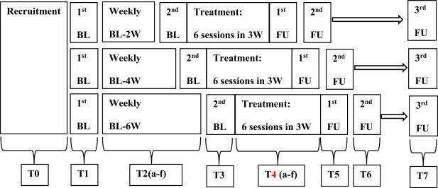 Anxiety Io Scheduler