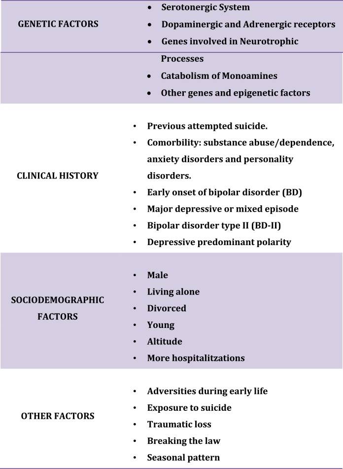 Association between completed suicide and bipolar disorder