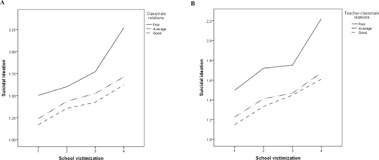 Association between sexual minority status and suicidal