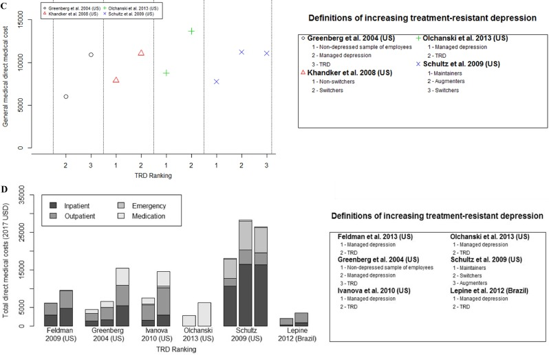 The burden of treatment-resistant depression: A systematic