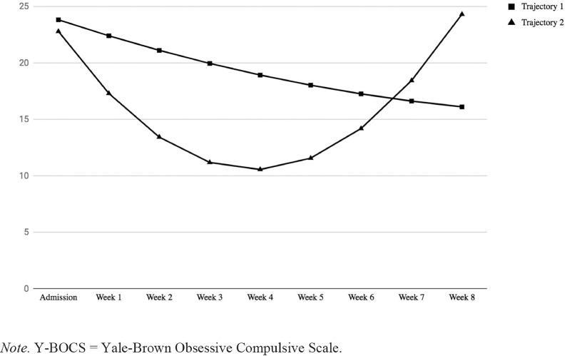 Empirically-derived response trajectories of intensive