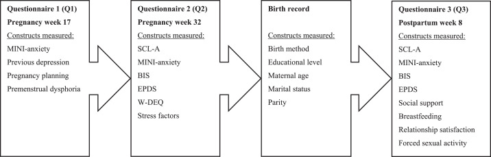 Insomnia late in pregnancy is associated with perinatal