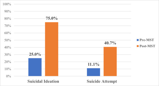 Identifying factors associated with suicidal ideation and