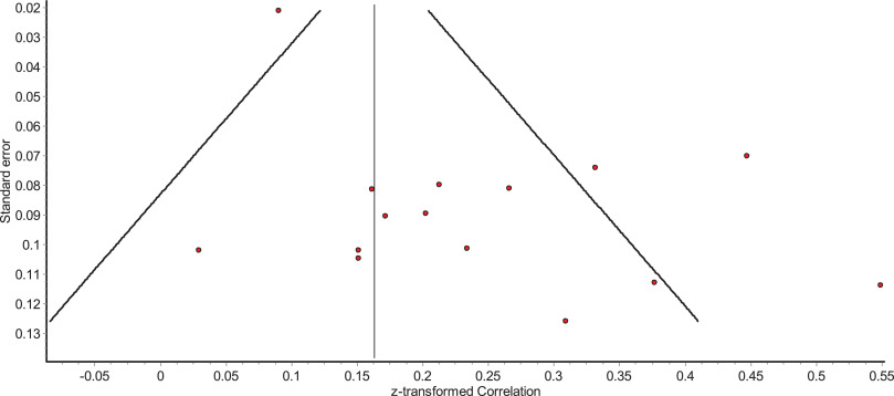 A systematic review and meta-analysis of the association