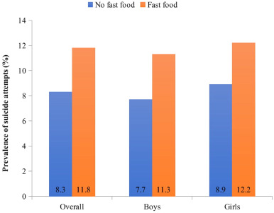 Fast Food Consumption And Suicide Attempts Among Adolescents Aged 12 15 Years From 32 Countries Sciencedirect