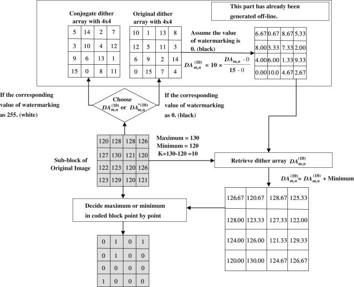 Watermarking in conjugate ordered dither block truncation