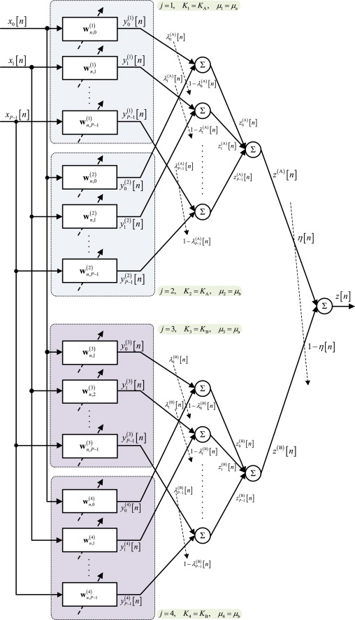 Combined adaptive beamforming schemes for nonstationary