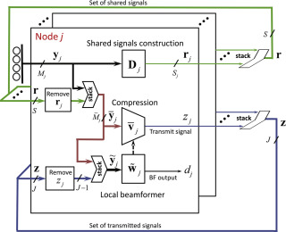 Optimal distributed minimum-variance beamforming approaches