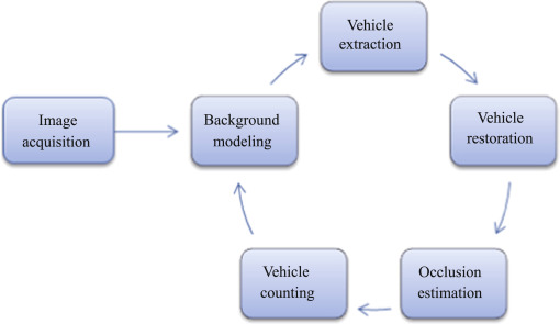 Towards improving quality of video-based vehicle counting method for