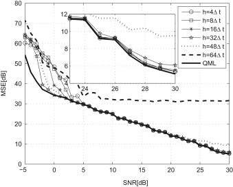 On parameters of the QML PPS estimator - ScienceDirect