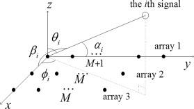 A rank-reduction based 2-D DOA estimation algorithm for three
