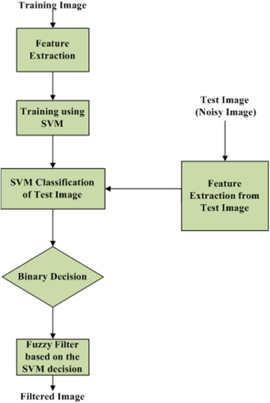 Impulse noise removal using SVM classification based fuzzy