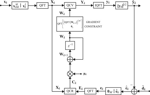 Frequency domain quaternion adaptive filters: Algorithms and