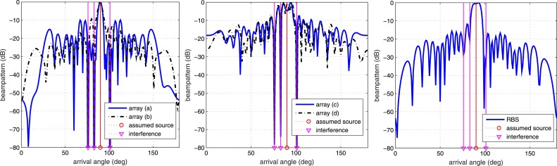 Robust sparse array design for adaptive beamforming against DOA