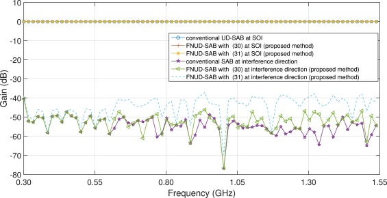 Low-complexity adaptive broadband beamforming based on the non