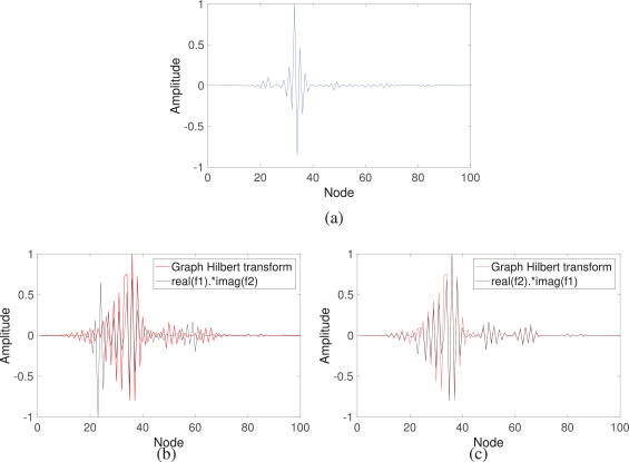 On Hilbert transform, analytic signal, and modulation analysis for