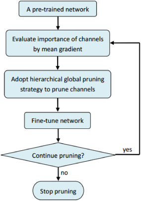 Channel pruning based on mean gradient for accelerating