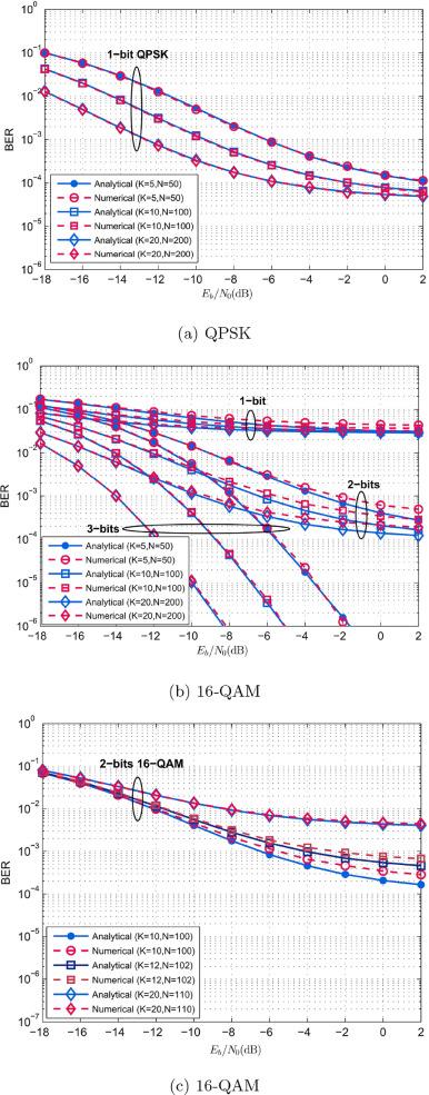 BER performance analysis of coarsely quantized uplink massive MIMO