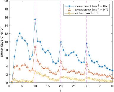 Kalman filtered compressive sensing with intermittent