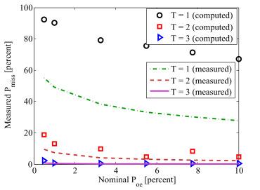 Multi-snapshot Newtonized orthogonal matching pursuit for