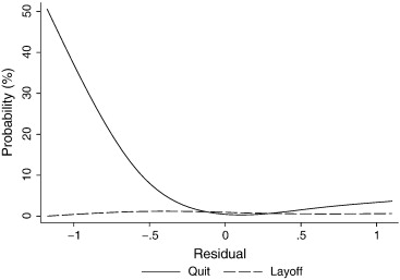Layoffs, quits and wage negotiations - ScienceDirect