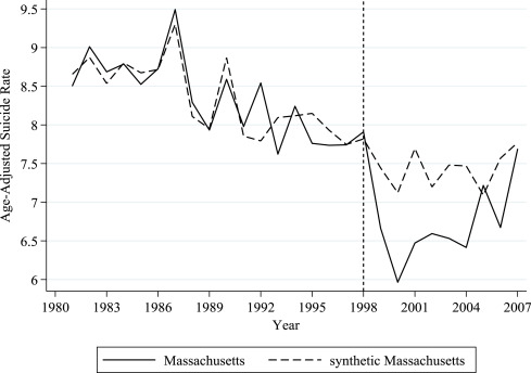 The impact of 1998 Massachusetts gun laws on suicide: A synthetic