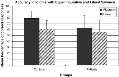 The Influence Of Idiomatic Salience During The Comprehension