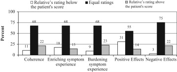 Priebe Unna meaning of psychoses as perceived by patients their relatives and