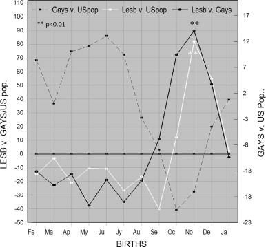 ISABELLE: Exogenous prolactin lesbian