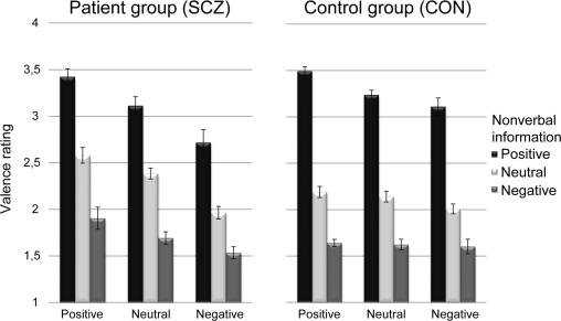 Integration of verbal and nonverbal emotional signals in patients fig 2 ccuart Image collections