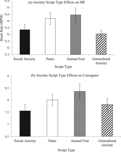 Psychophysiological and self-reported reactivity associated