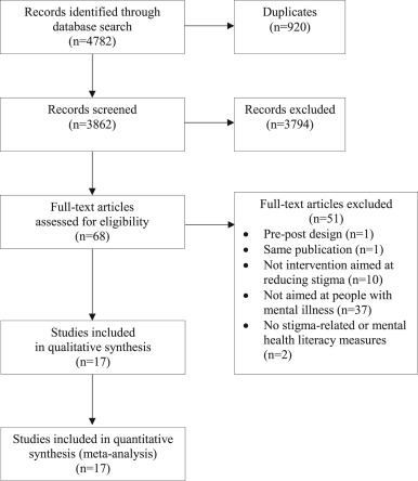 Challenging Mental Health Related Stigma In China Systematic Review
