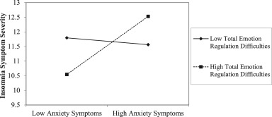 Emotion regulation as a moderator between anxiety symptoms