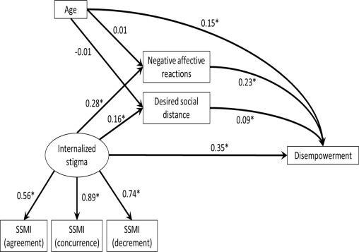 Perceived Provider Stigma As A Predictor Of Mental Health Service