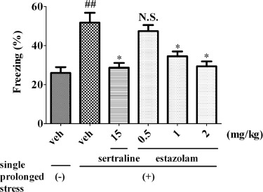 The anxiolytic-like effects of estazolam on a PTSD animal