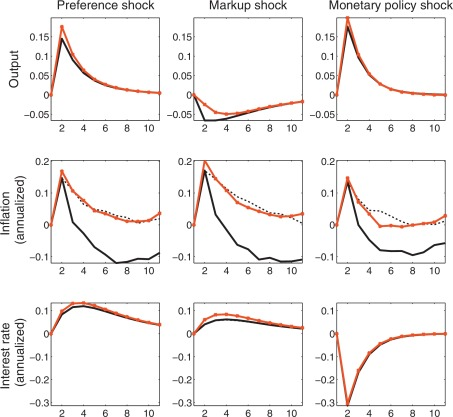 Solving endogenous regime switching models - ScienceDirect
