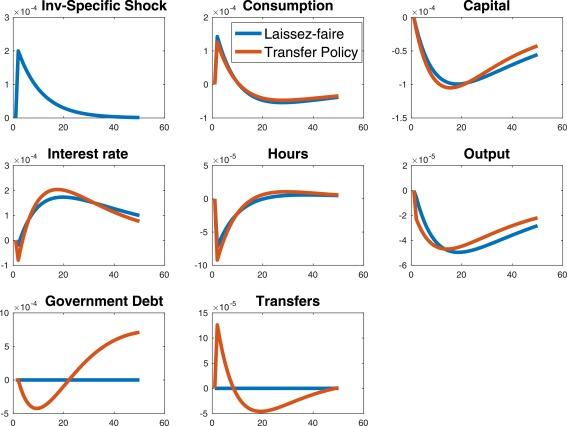Exploiting MIT shocks in heterogeneous-agent economies: the impulse