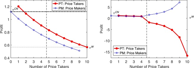 difference between price maker and price taker