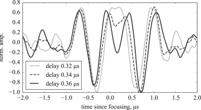 Solitary waves for Non-Destructive Testing applications