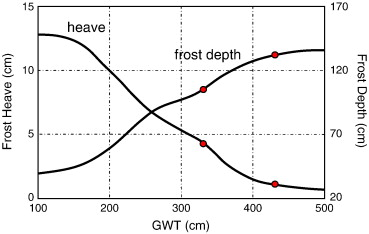 Assessing Frost Susceptibility Of Soils Using PCHeave ScienceDirect - Us frost depth map