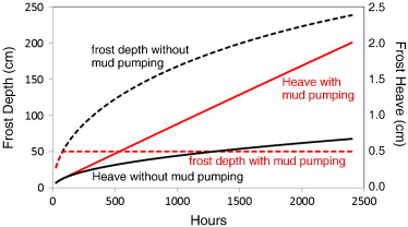Calculating frost penetration in soils