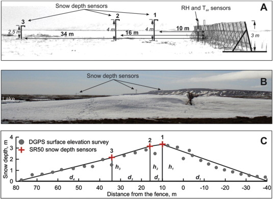 Snow retention for increased water supply of shallow arctic lakes download high res image 247kb publicscrutiny Image collections
