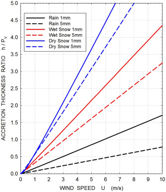 Snow Accretion Prediction On An Inclined Cable Sciencedirect