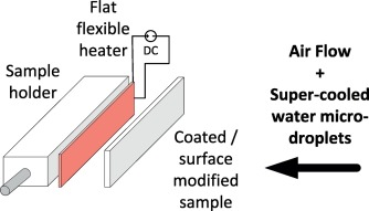 Anti-icing performance and durability of suspension plasma